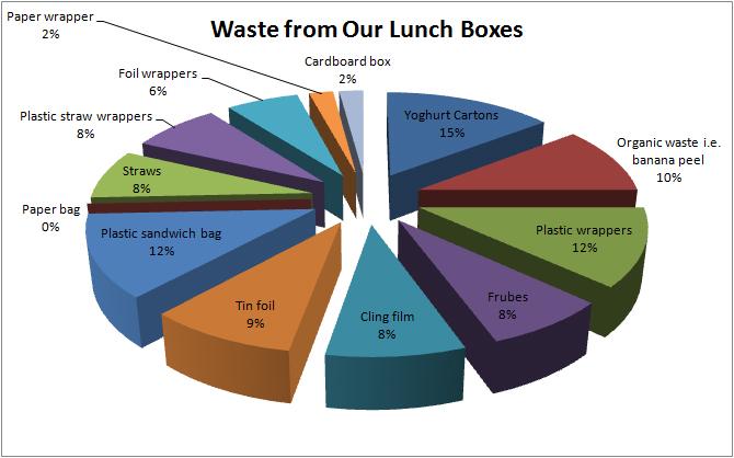 lunch box waste