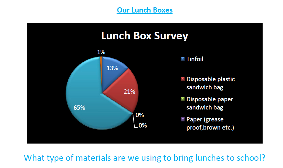 lunch boxes percent