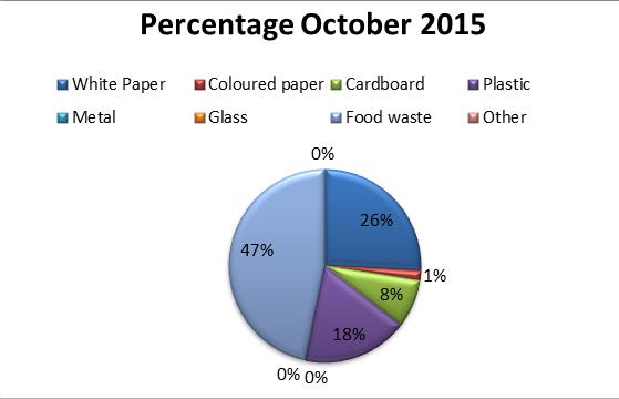 percentage waste 2014