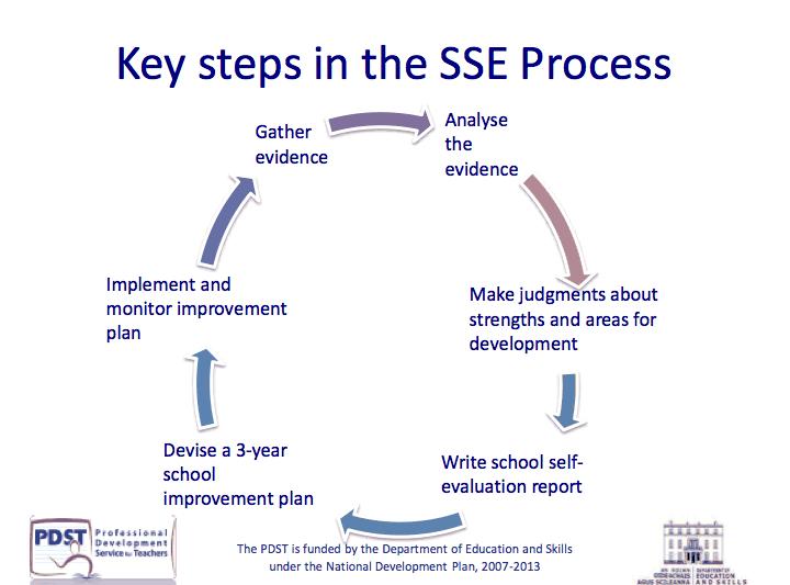 sse process